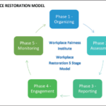 the-need-for-workplace-restoration-in-post-covid-workplaces